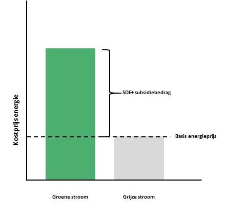 Groene vs grijze stroom kostprijs